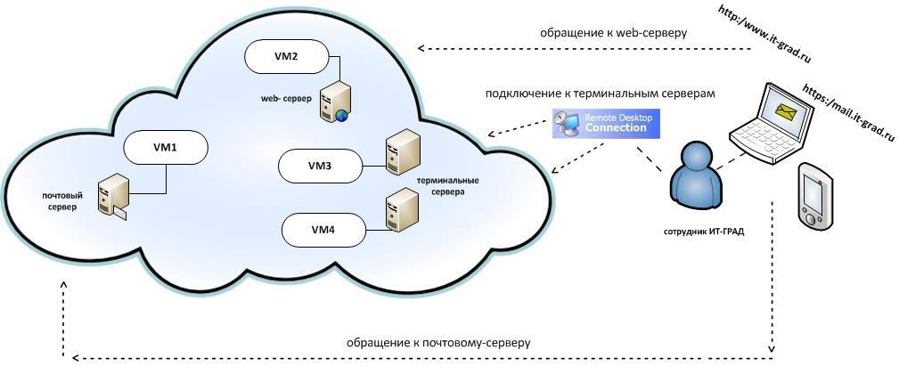Пример фрагмента внешней маршрутизируемой сети компании «ИТ-ГРАД»