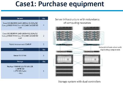 Case 1: Purchase equipment