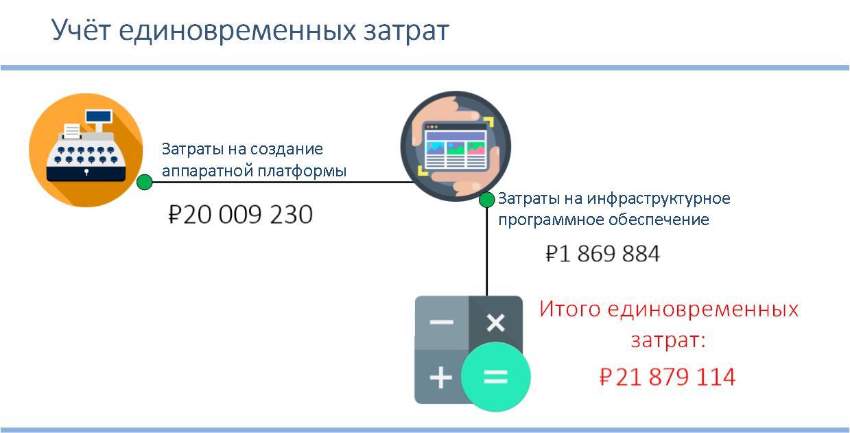Учет единовременных затрат