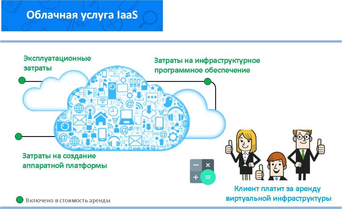 Использование облачной услуги в модели IaaS
