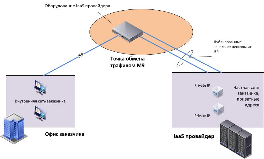 Пример сценария с использованием точки обмена трафиком