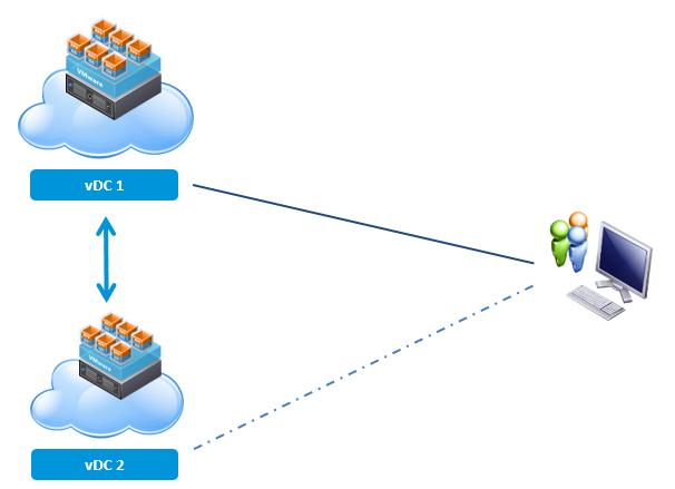Инфраструктурная схема проекта при потреблении IaaS