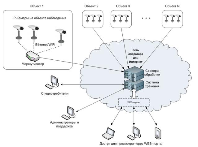 Облачный сервер для видеонаблюдения