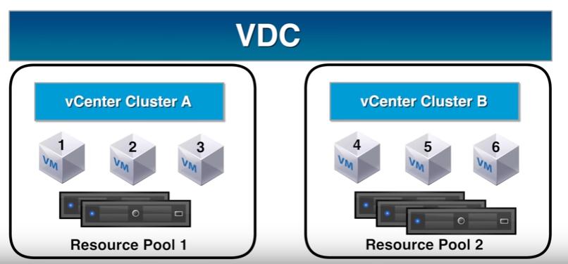 VDC с несколькими ресурсными пулами