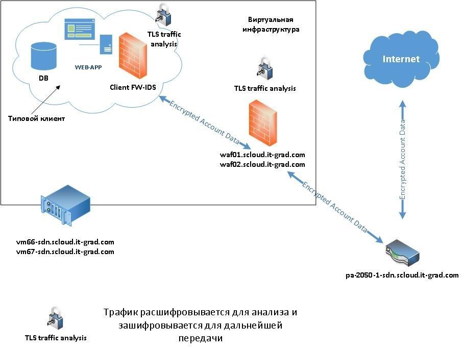 Пример скопа с размещенными сервисами и приложениями