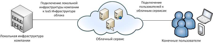 Подключение к облачным сервисам / IaaS-инфраструктуре