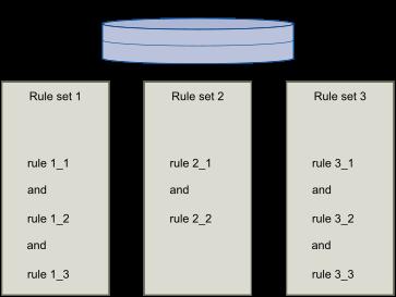 Обзор содержимого Storage Policy