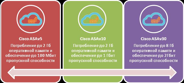 Семейство продуктов Cisco ASAv