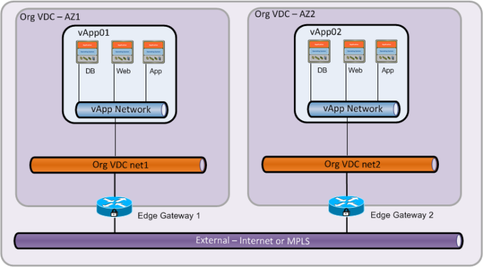 Пример сетевой связности между vDC