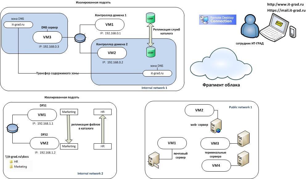 Фрагмент облака с двумя изолированными сетями и сетью публичного доступа