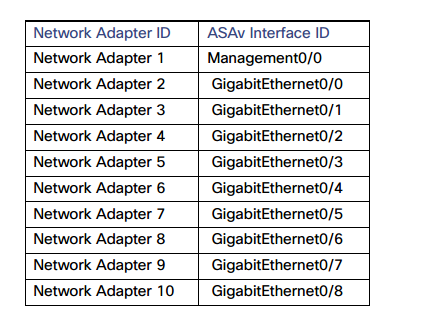 Соответствие сетевых адаптеров и интерфейсов ASAv