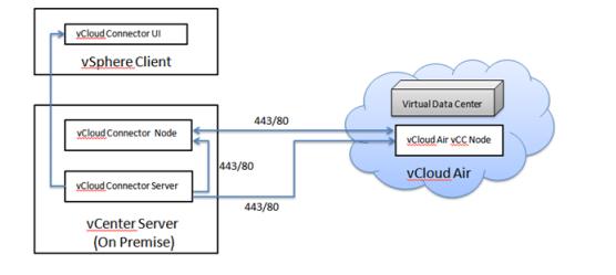 Пример сценария использования vCloud Air