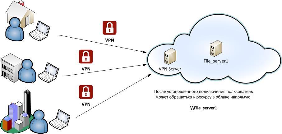 Пример подключения Remote access VPN