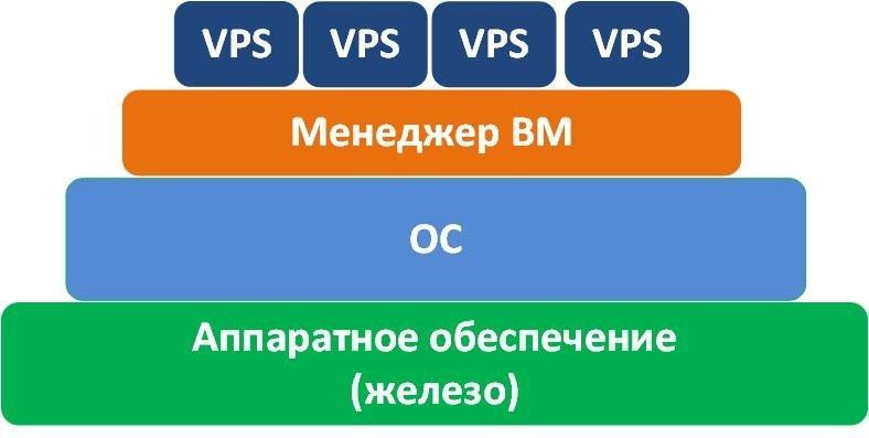 Услуга VPS