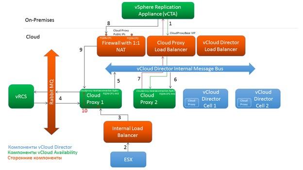 Обзор компонентов vCloud Director и vCloud Availability