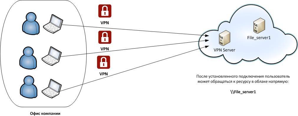 Пример реализации VPN-подключения к ресурсу в облаке