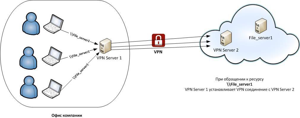 Пример реализации Site-to-Site VPN-соединения