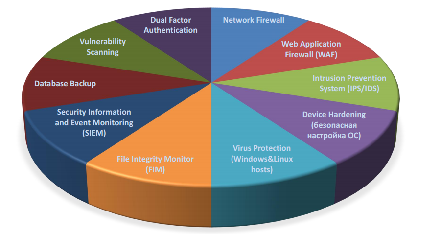 Технологические решения для услуги IaaS Advanced