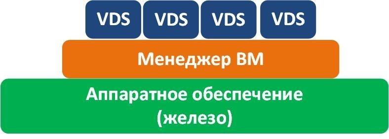 Услуга VDS