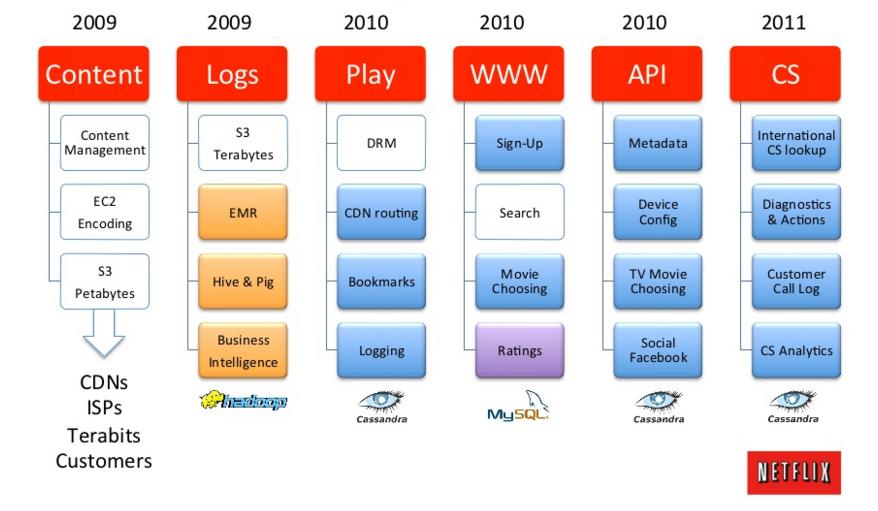 Миграция инфраструктуры NETFLIX в облако провайдера
