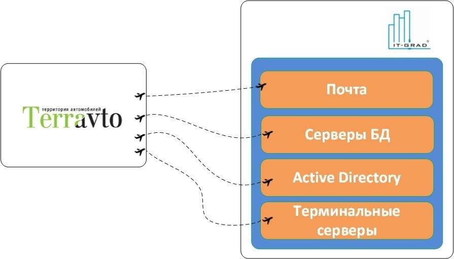 Миграция инфраструктуры компании «Терра-авто» в облако IaaS-провайдера