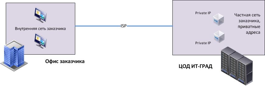 Пример сценария с выделенным ISP-каналом для доступа к ЦОД в облаке
