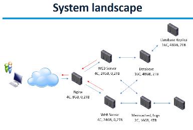 System landscape