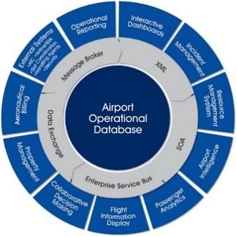 Система управления операционной деятельностью аэропорта AODB