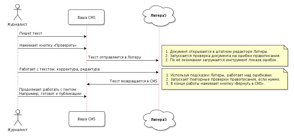 Пример корпоративной интеграции с «облачным» сервисом Литера5
