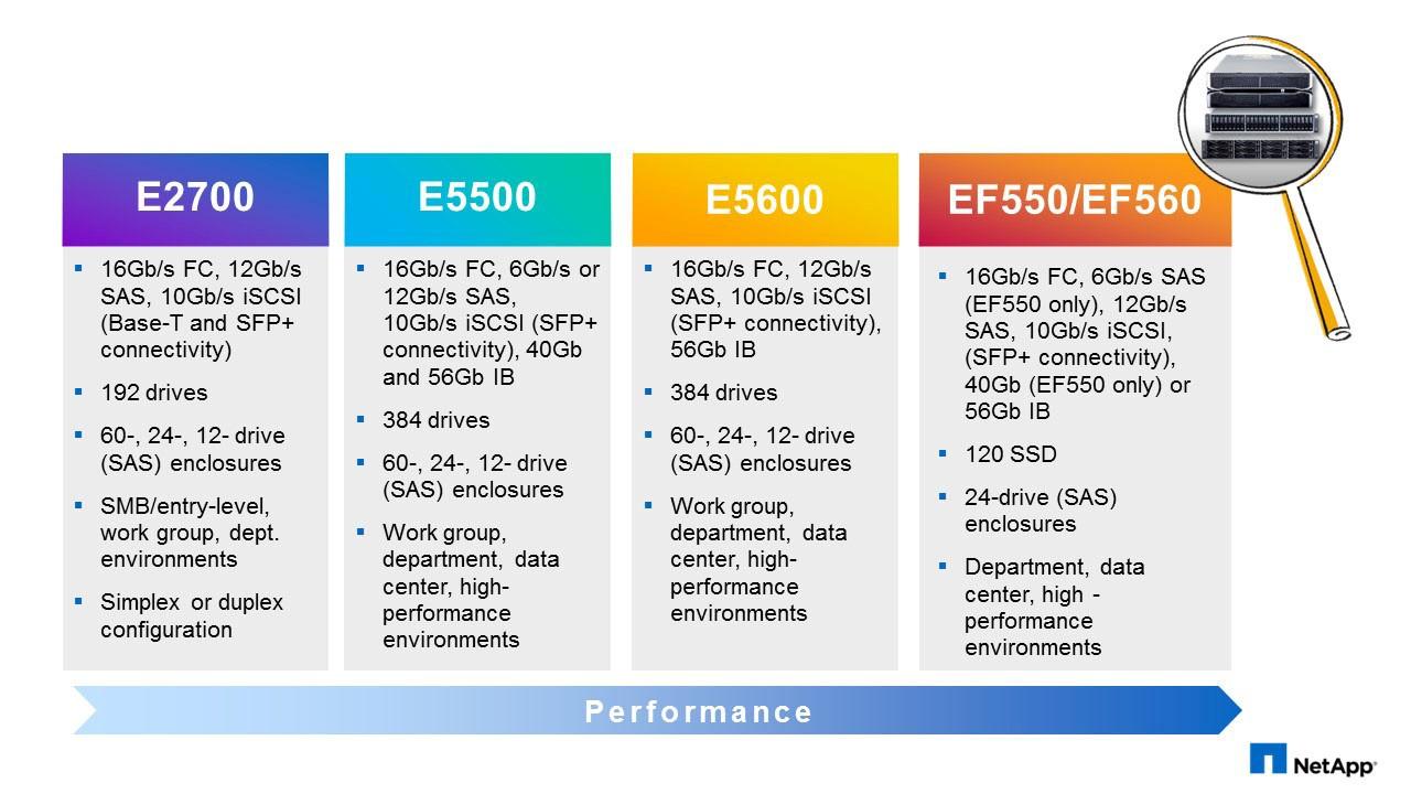 NetApp E-Series и EF-Series