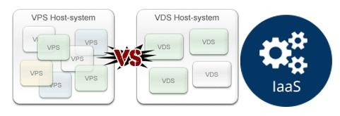 (VPS/VDS/IaaS)