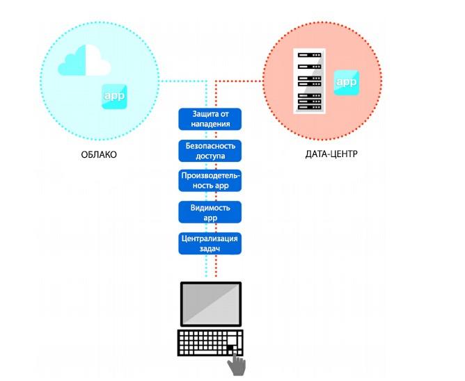 Обеспечение производительности, безопасности и доступности пользовательских приложений вне зависимости от их расположения