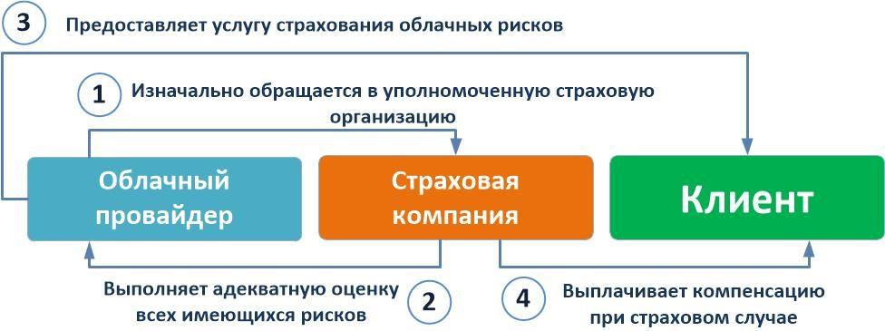 Схема взаимодействия хостинг-провайдера, страховой компании и клиента