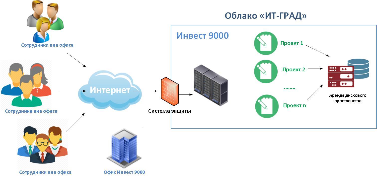 Обзор облачной инфраструктуры «Инвест 9000»