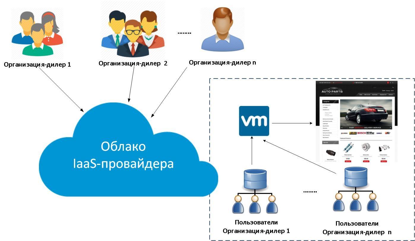 Классическая организация доступа к облачному веб-приложению