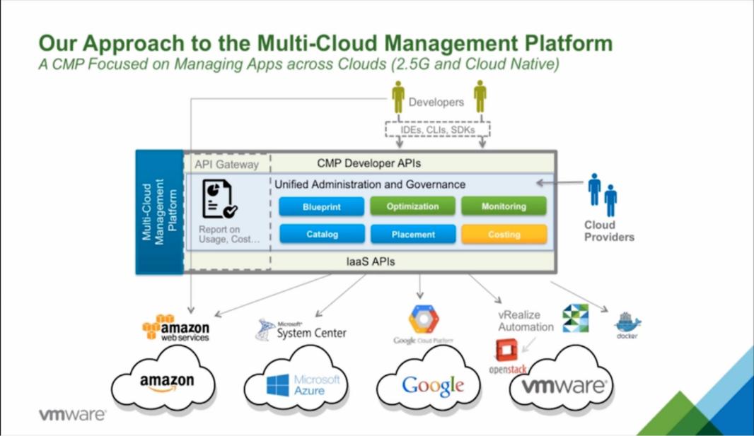 Платформа управления облаком