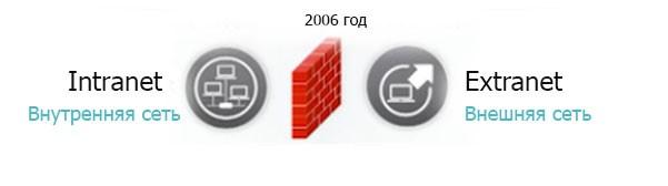 Взгляд на инфраструктуру прошлого