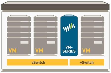 Как защитить облачный ЦОД с помощью виртуальных межсетевых экранов Palo Alto Networks VM-Series