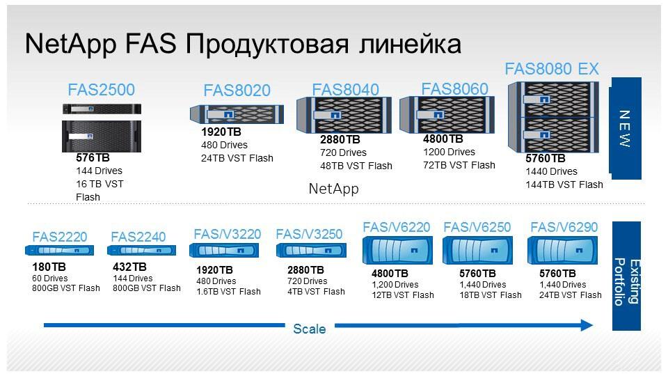 Продуктовая линейка СХД NetApp FAS и многое другое