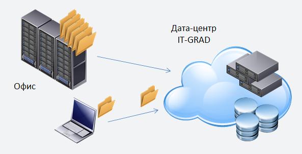 Виртуальный дата-центр и частное облако: в чем разница