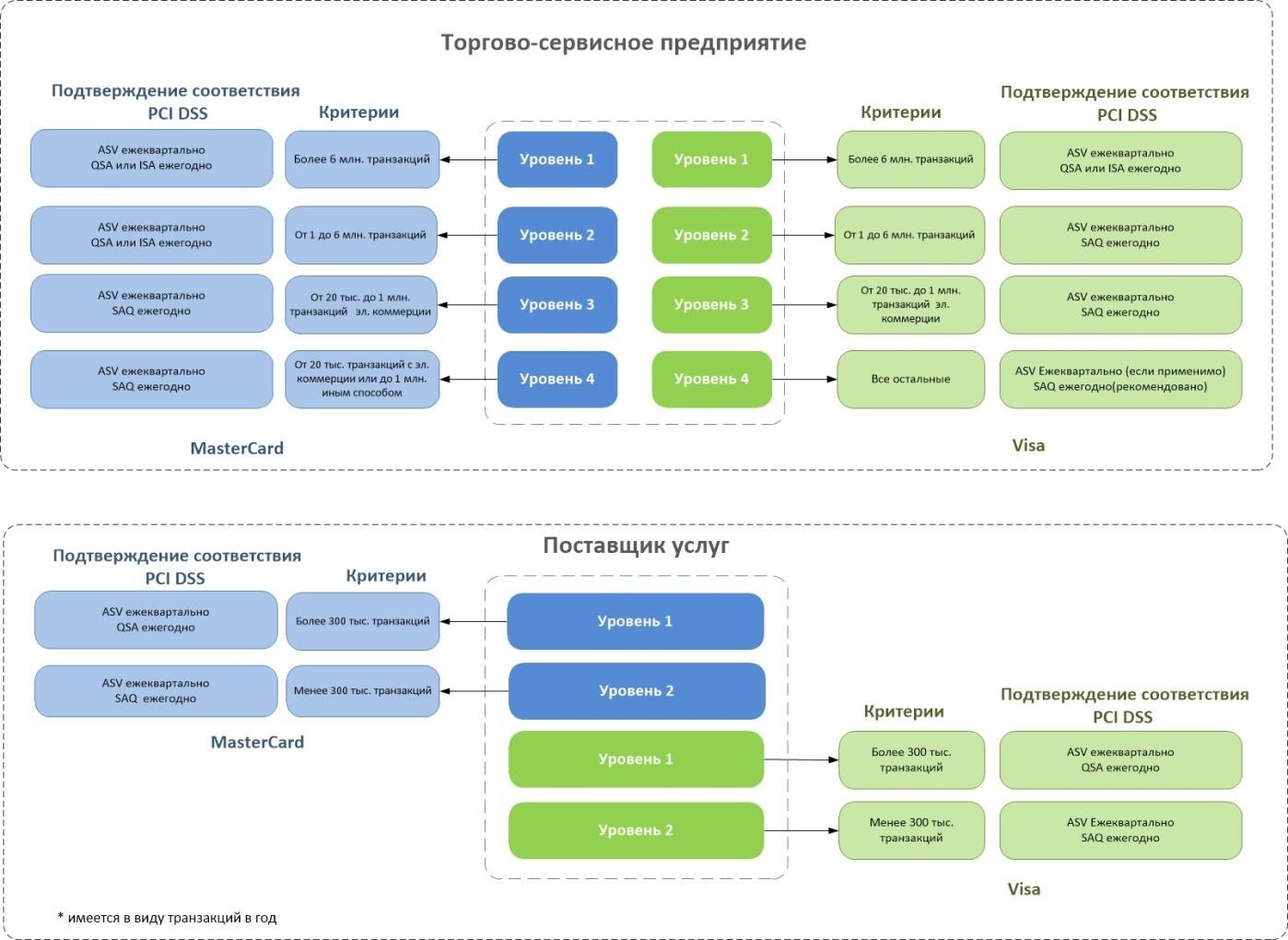 Классификация уровней и требования подтверждения соответствия стандарту PCI DSS