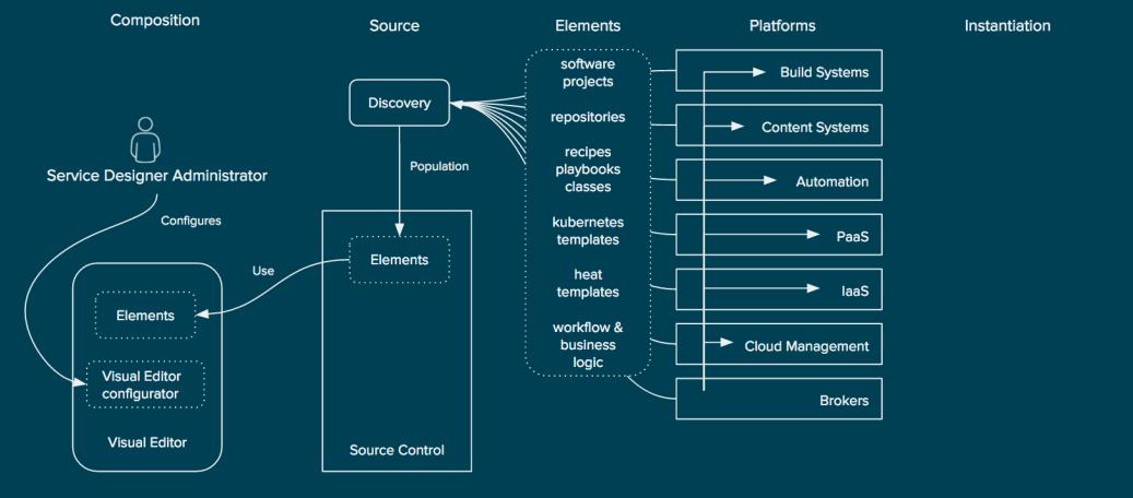 Отделение существующих элементов внутри организационной платформы