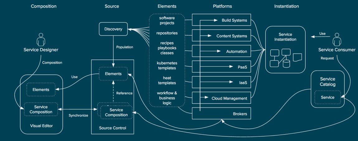 Визуализация сервисной композиции для потребителя услуг