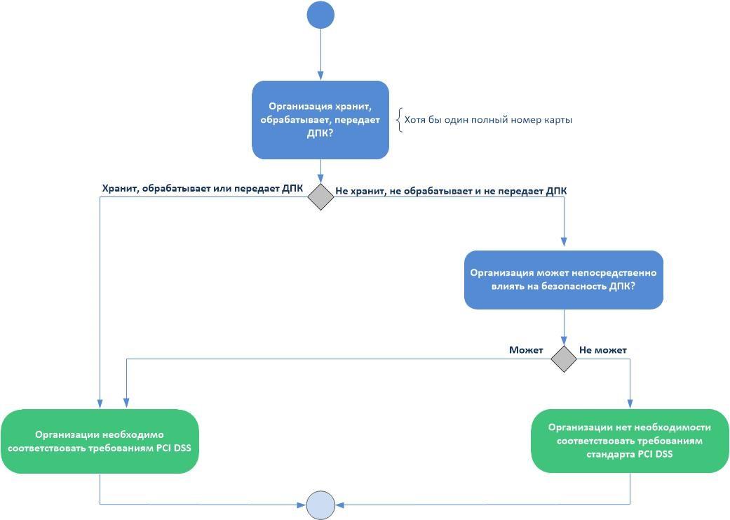 Определение необходимости соответствия стандарту PCI DSS