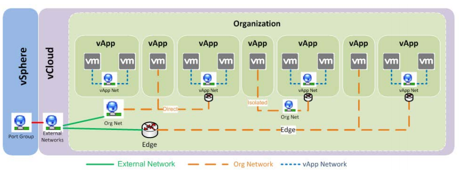 vCloud Networks