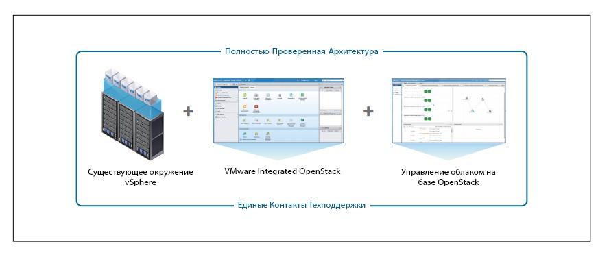 Особенность управления облаком OpenStack
