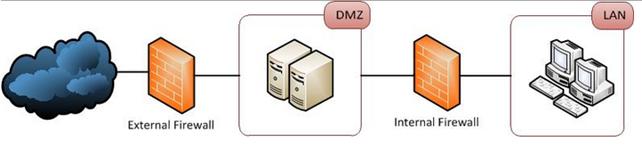 DMZ в сценарии Front End / Back End брандмауэра