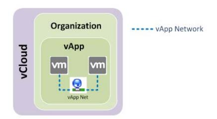 Isolated vApp Network