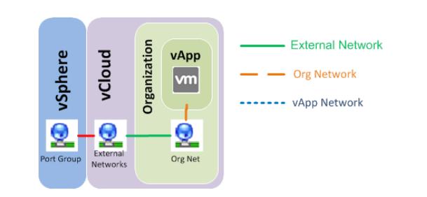 External и Organization Network