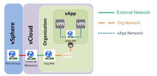 vApp и Direct Organization Network